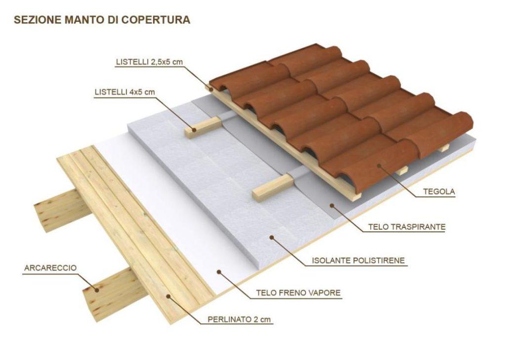 Case in legno realizzazione tornatore case in legno for Sezione tetto in legno dwg